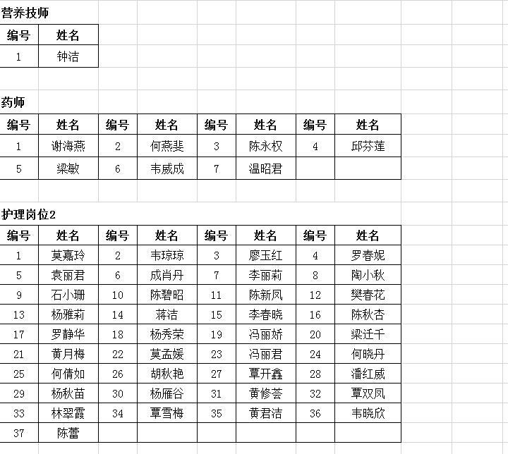 广西区人事代理网_广西科技大学第一附属医院 2020年公开招聘资格审查通过人员名单